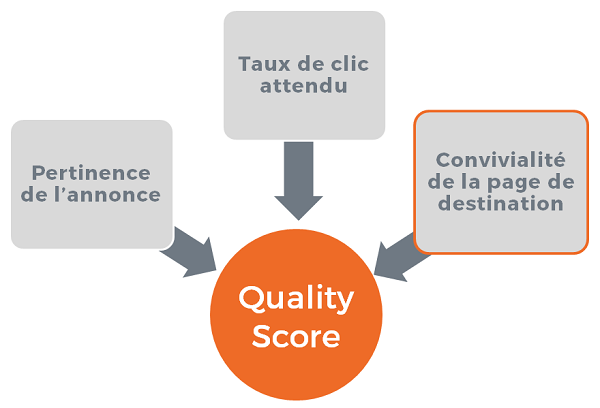 quality score landing page