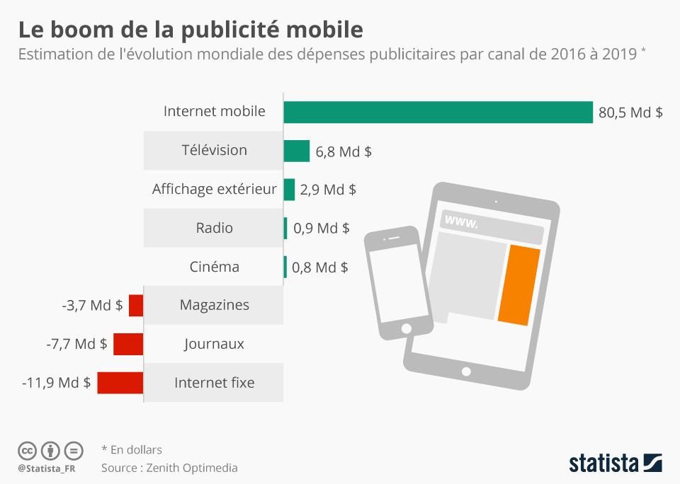 mobile et publicité